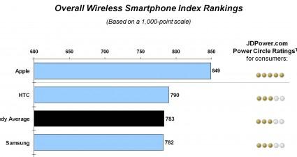 jdpower_smartphone_satisfaction_study_top_3