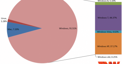 windows_market_share_june_2013-730x501