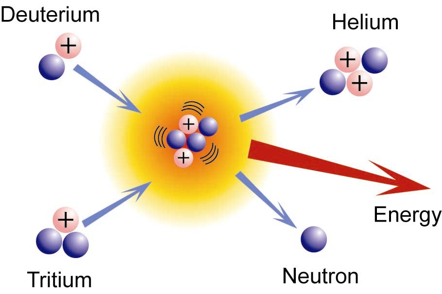why nuclear fusion is so cool Eli5: why is fission reaction so much worse than create nuclear waste why is one so much why is a fission reaction so much worse than a fusion.