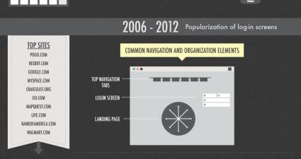 The-Evolution-of-Web-Design