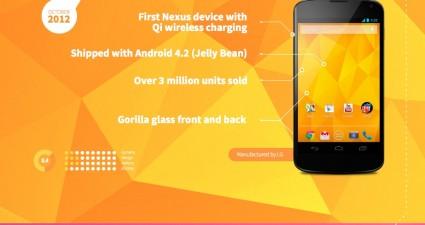 evolution-of-nexus-devices