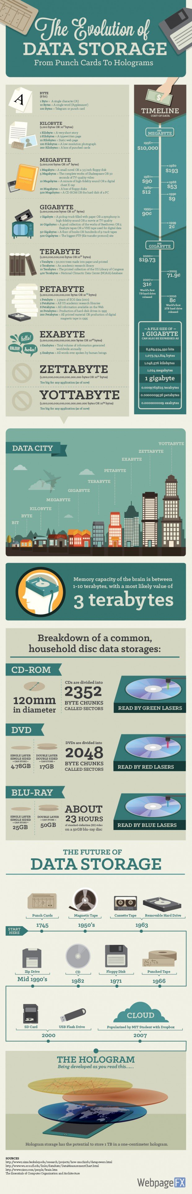 data-storage-infographic