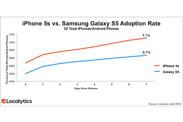 samsung galaxy s5 adoption rate localytics