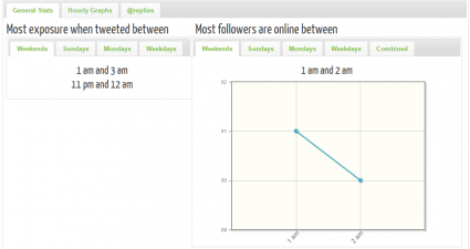 find best time to tweet